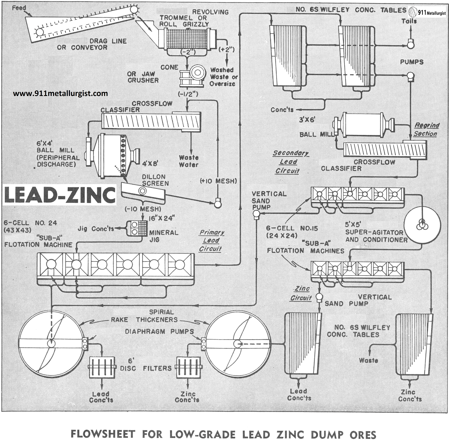 zinc process flow diagram e2cb08c zinc process flow diagram wiring library  e2cb08c zinc process flow diagram