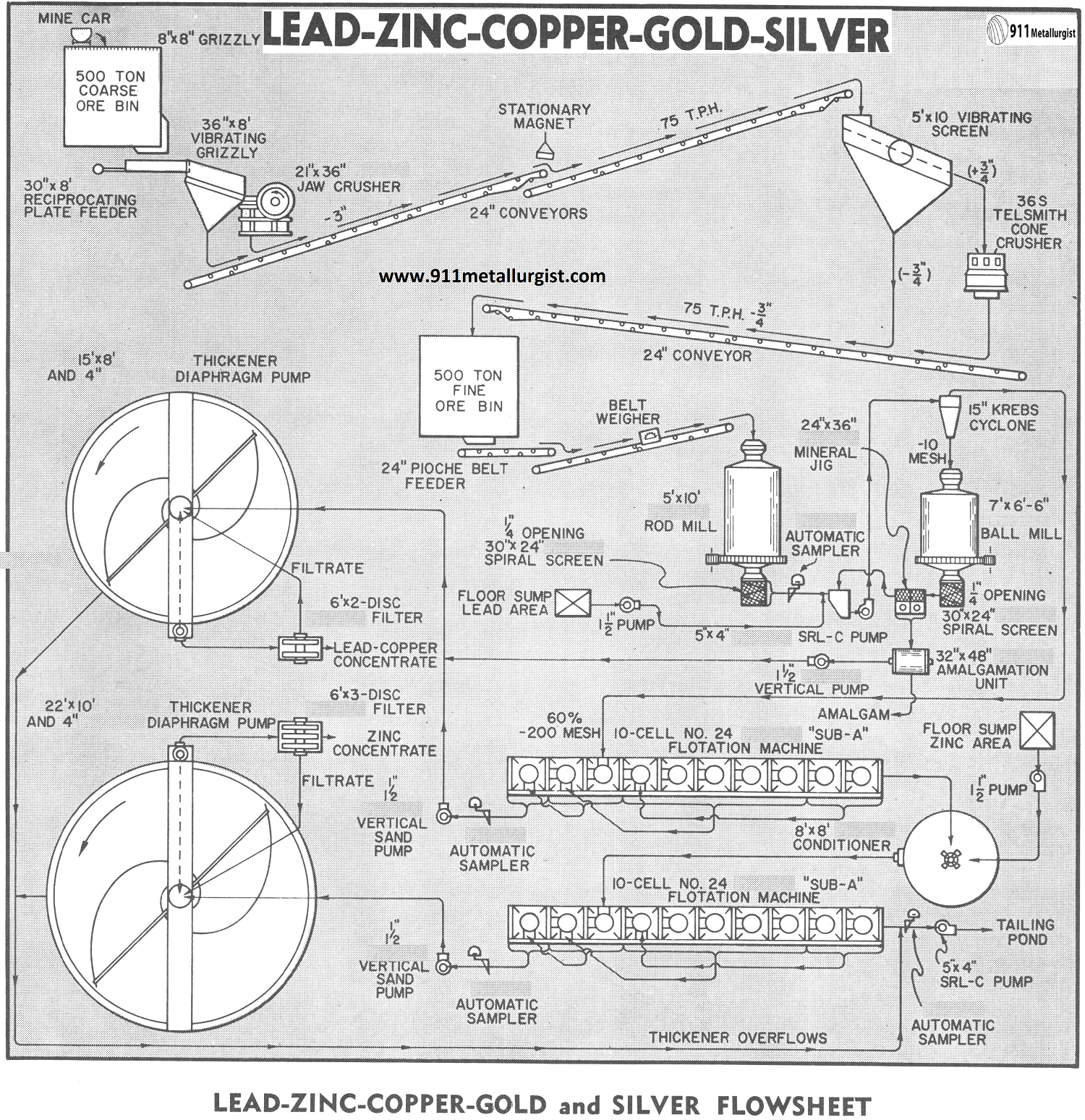 Lead-Zinc-Copper-Gold and Silver Flowsheet