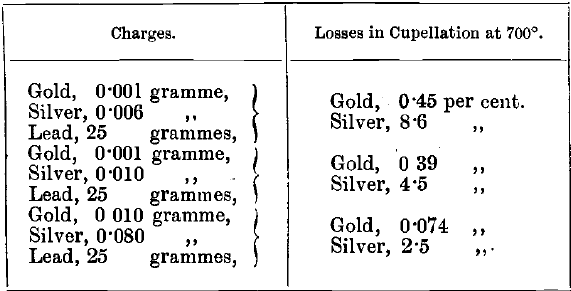 Losses in Cupellation